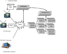 IPTV : Models for Sustainability